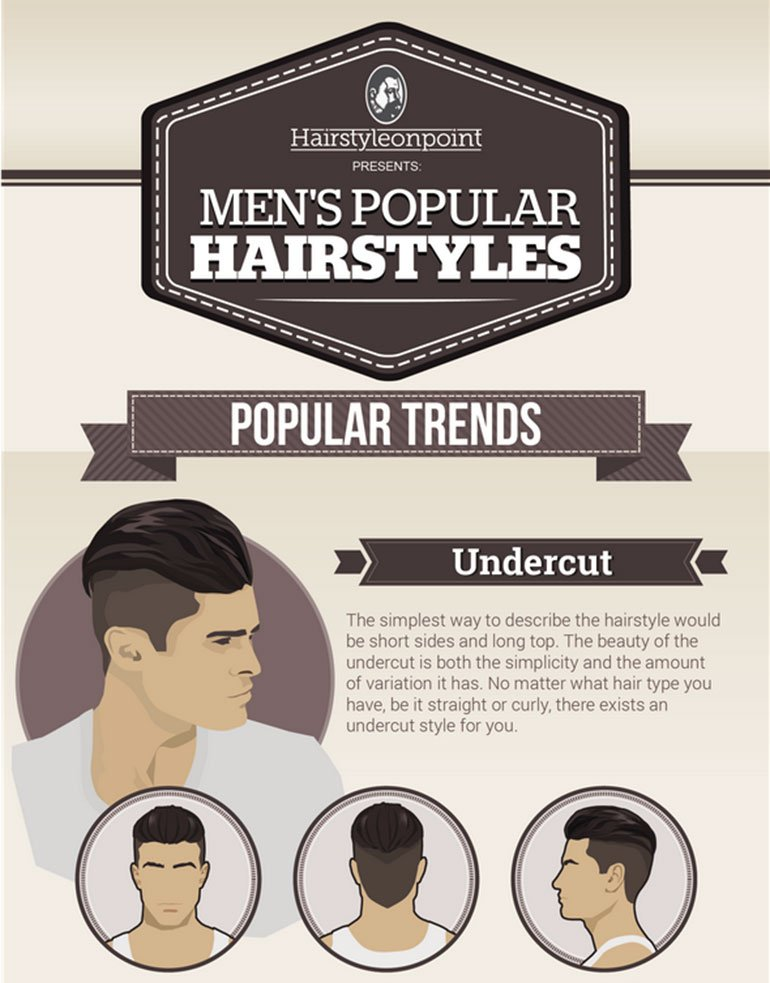 Men Hairstyles Trend - Undercut